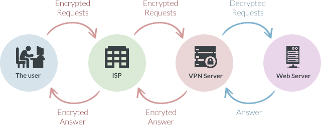 The role of VPN server