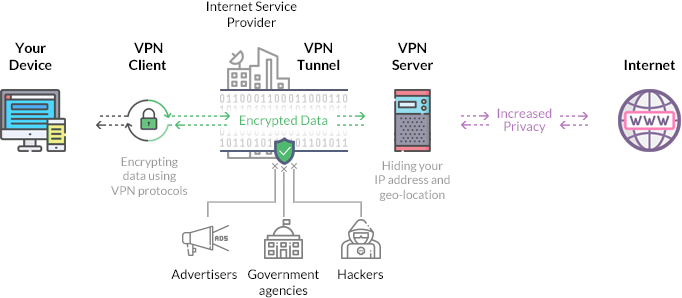 How does a VPN work diagram